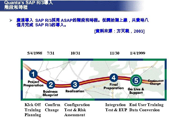Quanta's SAP R/3導入 階段和時程 Ø 廣達導入 SAP R/3採用 ASAP的階段和時程。從開始到上線,共費時八 個月完成 SAP R/3的導入。 [資料來源:方天戟,2003] 5/4/1998
