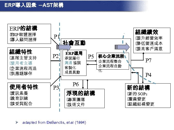 ERP導入因素 ─AST架構 ERP的結構 ERP軟體選擇 導入顧問選擇 組織特性 P 1 高階主管支持 使用者主導 企業流程再造 供應鏈夥伴 P 2