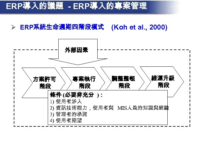 ERP導入的議題 - ERP導入的專案管理 Ø ERP系統生命週期四階段模式 (Koh et al. , 2000) 外部因素 專案執行 方案許可 階段