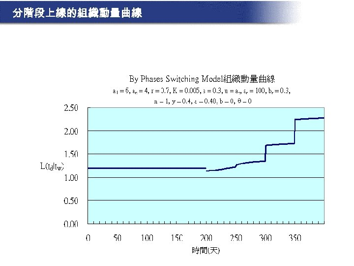 分階段上線的組織動量曲線