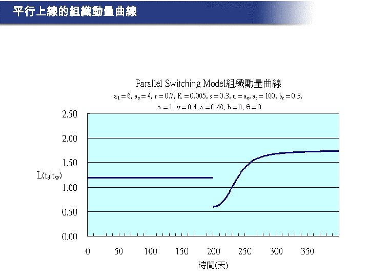 平行上線的組織動量曲線