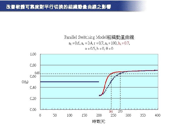 改善軟體可靠度對平行切換的組織動量曲線之影響