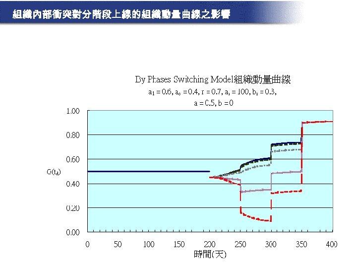 組織內部衝突對分階段上線的組織動量曲線之影響