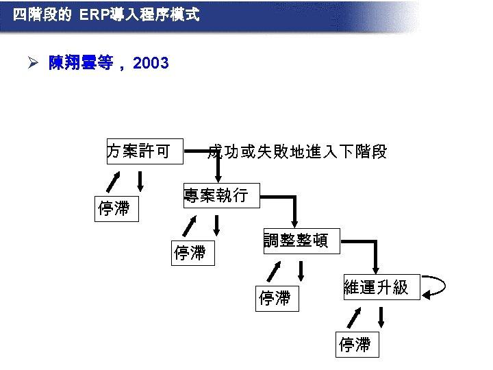 四階段的 ERP導入程序模式 Ø 陳翔雲等, 2003 方案許可 停滯 成功或失敗地進入下階段 專案執行 停滯 調整整頓 停滯 維運升級 停滯