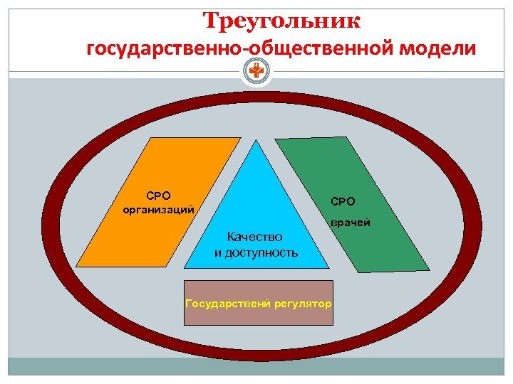 Треугольник государственно-общественной модели СРО организаций СРО врачей Качество и доступность Государственй регулятор