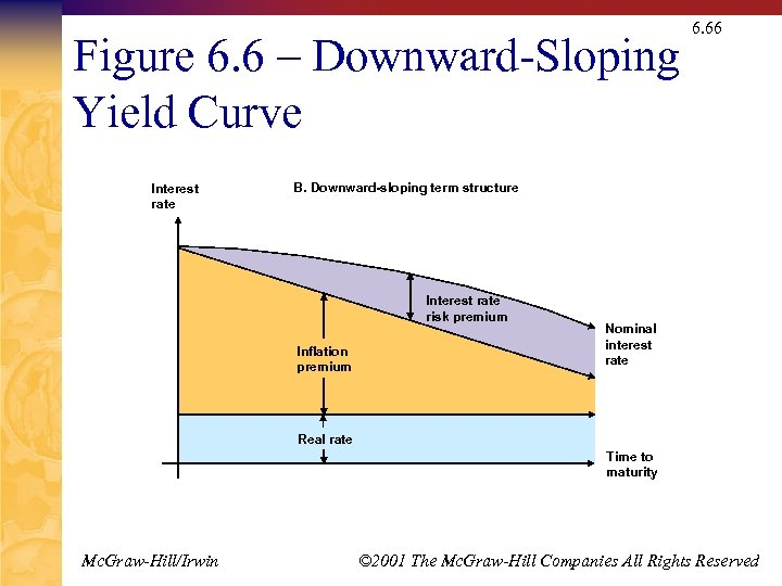 Figure 6. 6 – Downward-Sloping Yield Curve Interest rate 6. 66 B. Downward-sloping term