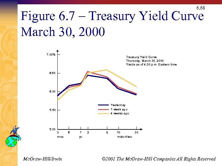 6. 68 Figure 6. 7 – Treasury Yield Curve March 30, 2000 7. 00%