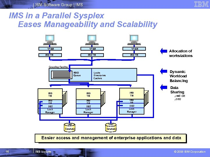 IBM Software Group   IMS in a Parallel Sysplex Eases Manageability and Scalability VTAM