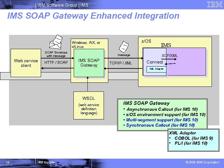 IBM Software Group   IMS SOAP Gateway Enhanced Integration z/OS Windows, AIX, or z/Linux
