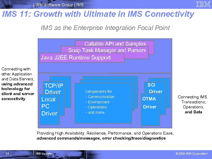 IBM Software Group   IMS 11: Growth with Ultimate in IMS Connectivity IMS as