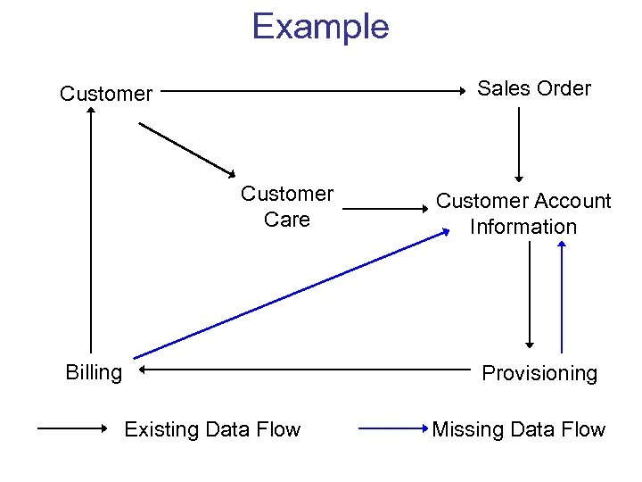 Example Sales Order Customer Care Billing Customer Account Information Provisioning Existing Data Flow Missing