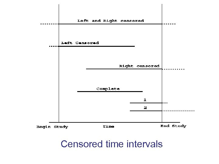 Censored time intervals