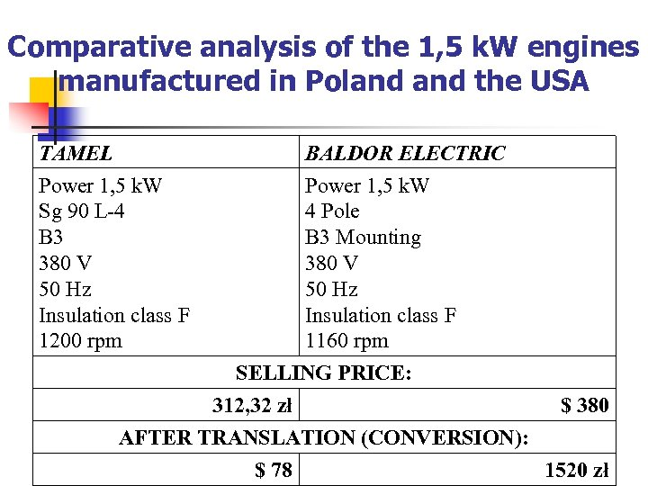 Comparative analysis of the 1, 5 k. W engines manufactured in Poland the USA