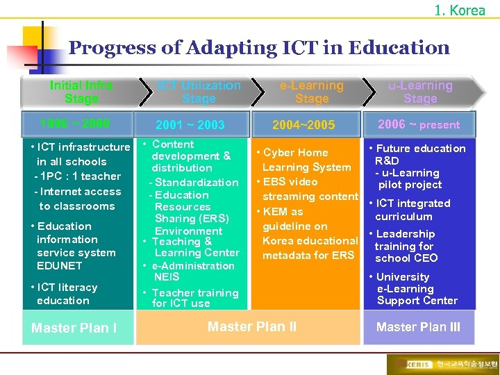 1. Korea Progress of Adapting ICT in Education Initial Infra Stage 1996 ~ 2000