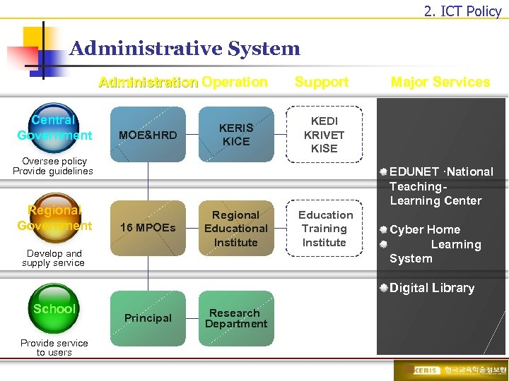 2. ICT Policy Administrative System Administration Operation Central Government MOE&HRD KERIS KICE Support KEDI