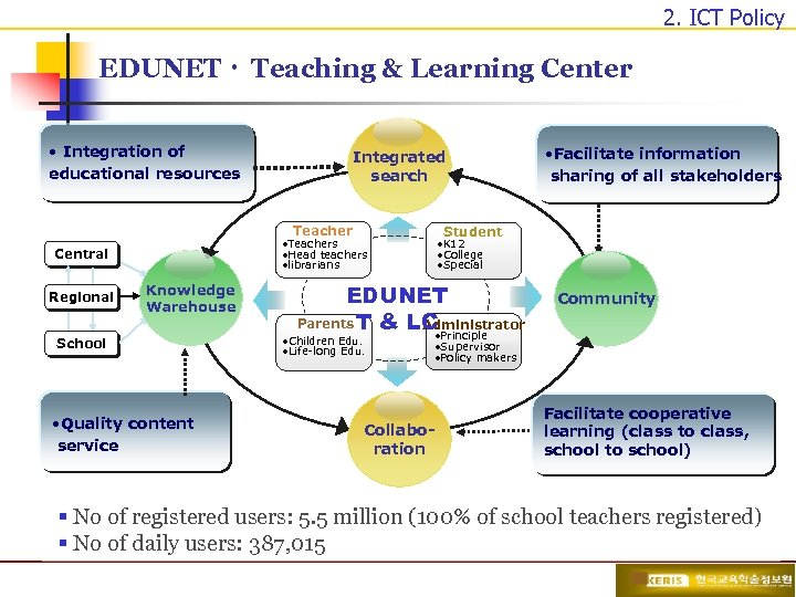 2. ICT Policy EDUNETㆍ Teaching & Learning Center • Integration of educational resources Integrated
