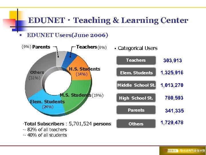 EDUNETㆍTeaching & Learning Center § EDUNET Users(June 2006) (6%) Parents Teachers (6%) § Categorical