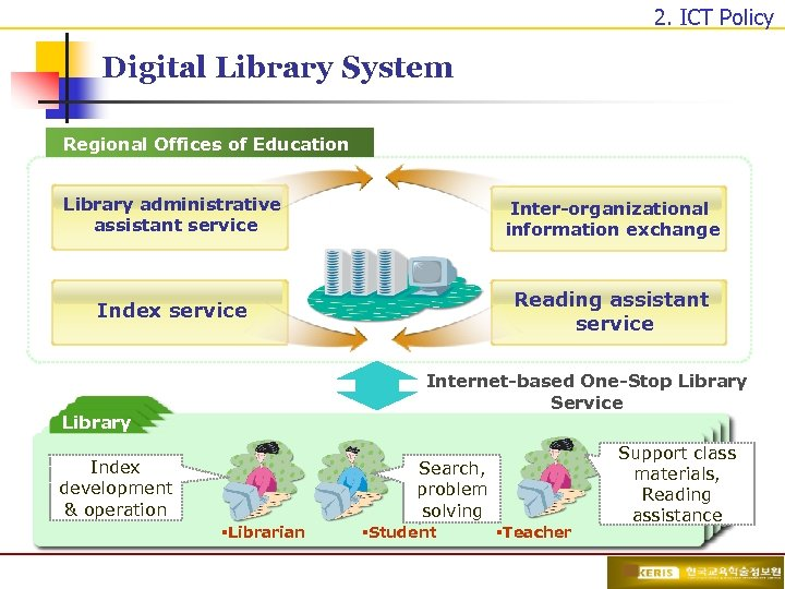 2. ICT Policy Digital Library System Regional Offices of Education Library administrative assistant service
