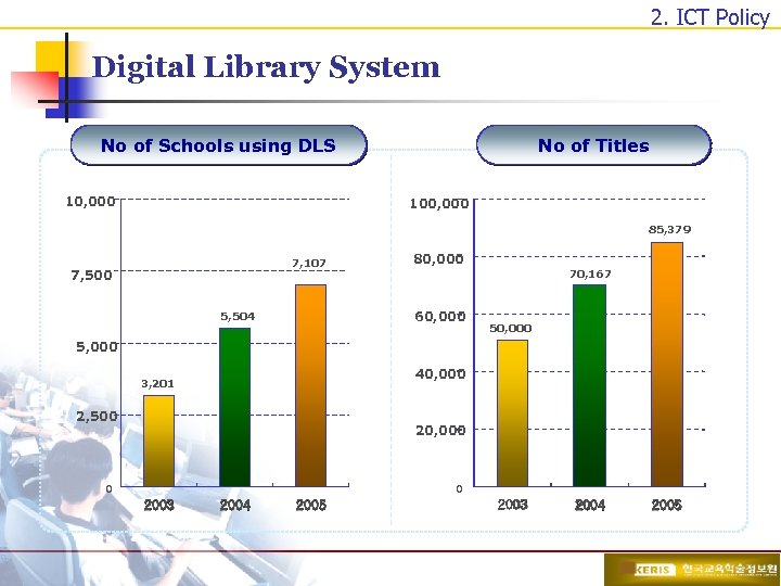 2. ICT Policy Digital Library System No of Titles No of Schools using DLS