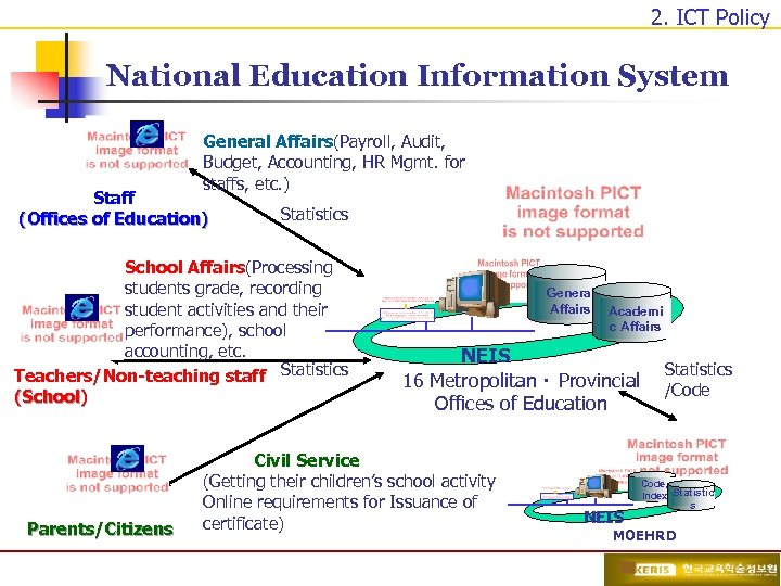 2. ICT Policy National Education Information System General Affairs(Payroll, Audit, Budget, Accounting, HR Mgmt.