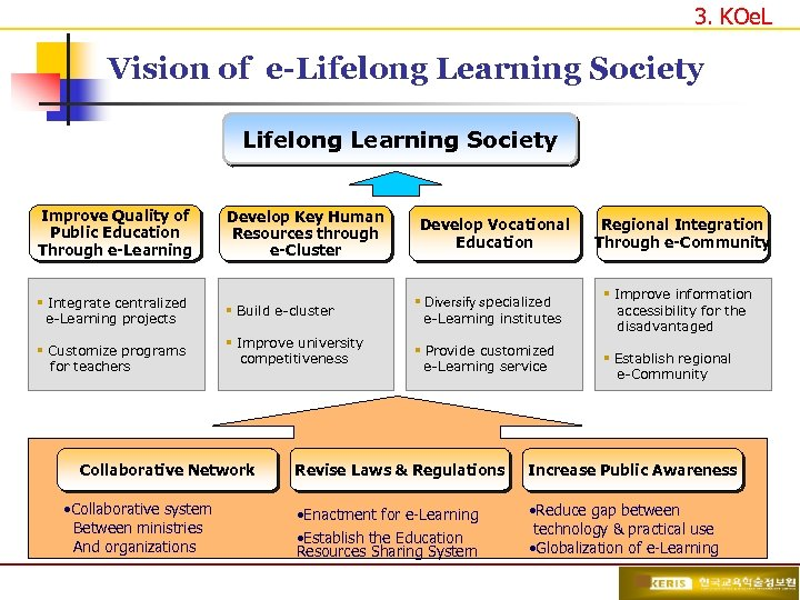 3. KOe. L Vision of e-Lifelong Learning Society Improve Quality of Public Education Through