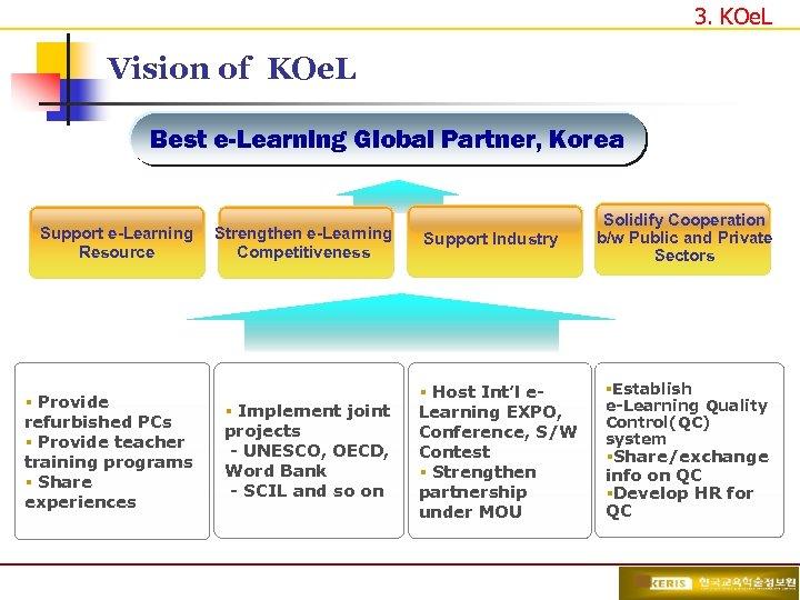 3. KOe. L Vision of KOe. L Best e-Learning Global Partner, Korea Support e-Learning