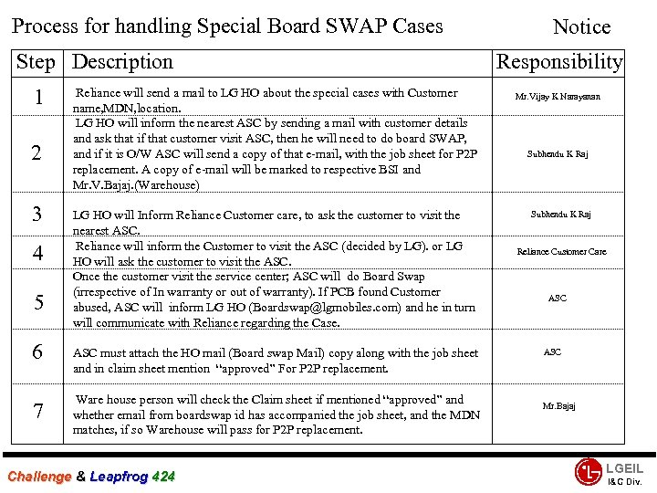 Process for handling Special Board SWAP Cases Step Description 1 2 3 4 5