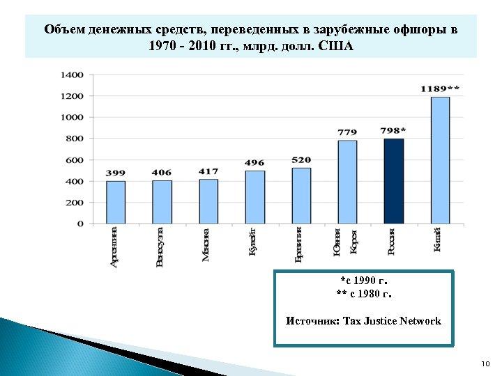 Объем денежных средств, переведенных в зарубежные офшоры в 1970 - 2010 гг. , млрд.