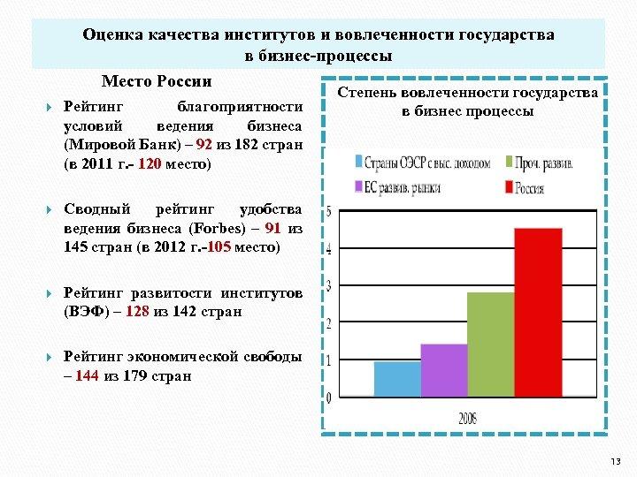Оценка качества институтов и вовлеченности государства в бизнес-процессы Место России Рейтинг благоприятности условий ведения