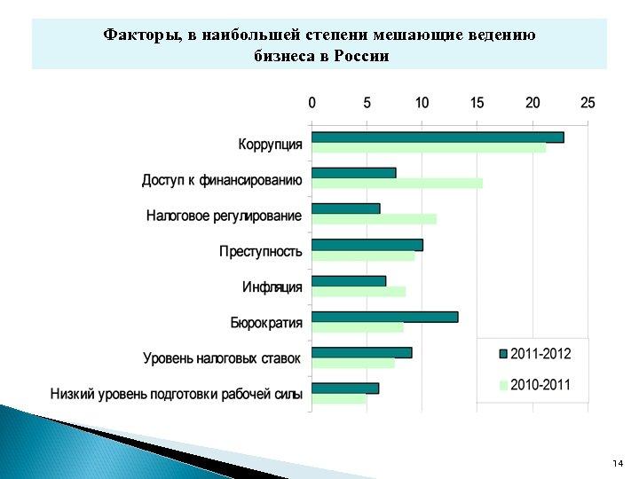 Факторы, в наибольшей степени мешающие ведению бизнеса в России 14