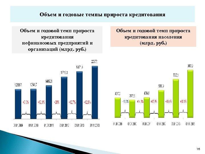 Объем и годовые темпы прироста кредитования Объем и годовой темп прироста кредитования нефинансовых предприятий