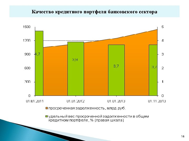 Качество кредитного портфеля банковского сектора 18