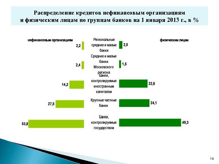 Распределение кредитов нефинансовым организациям и физическим лицам по группам банков на 1 января 2013