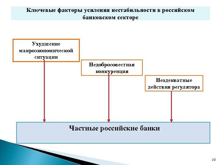 Ключевые факторы усиления нестабильности в российском банковском секторе Ухудшение макроэкономической ситуации Недобросовестная конкуренция Неадекватные