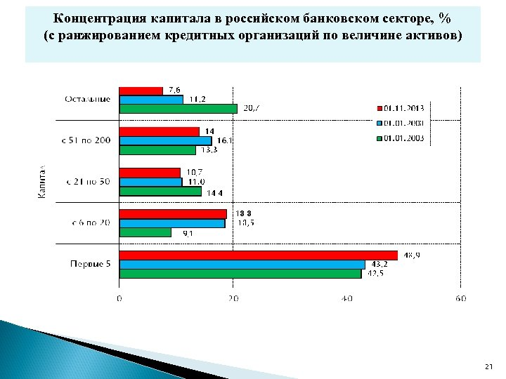 Концентрация капитала в российском банковском секторе, % (с ранжированием кредитных организаций по величине активов)