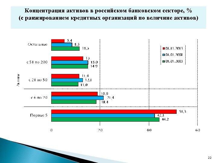 Концентрация активов в российском банковском секторе, % (с ранжированием кредитных организаций по величине активов)