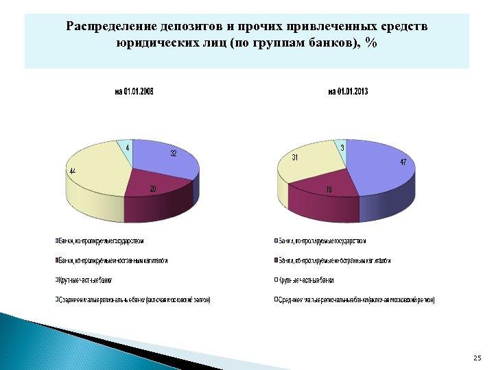 Распределение депозитов и прочих привлеченных средств юридических лиц (по группам банков), % 25