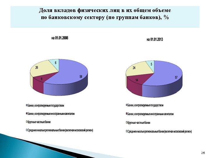 Доля вкладов физических лиц в их общем объеме по банковскому сектору (по группам банков),