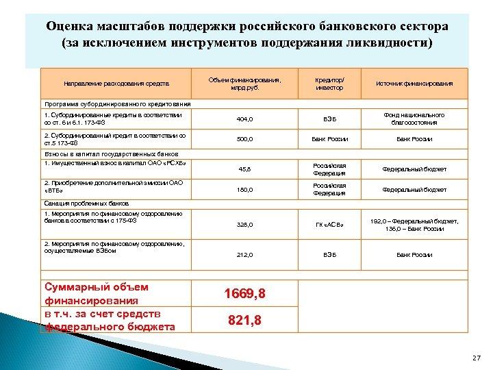 Оценка масштабов поддержки российского банковского сектора (за исключением инструментов поддержания ликвидности) Объем финансирования, млрд.