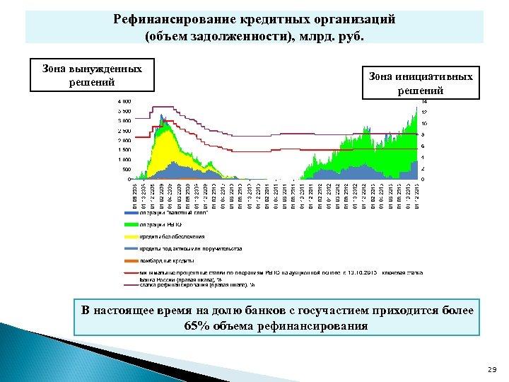 Рефинансирование кредитных организаций (объем задолженности), млрд. руб. Зона вынужденных решений Зона инициативных решений В