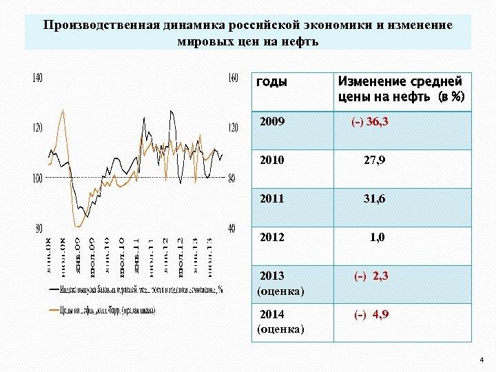 Производственная динамика российской экономики и изменение мировых цен на нефть годы Изменение средней цены