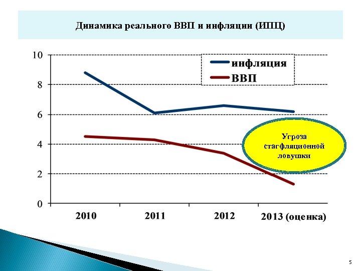 Динамика реального ВВП и инфляции (ИПЦ) Угроза стагфляционной ловушки 5