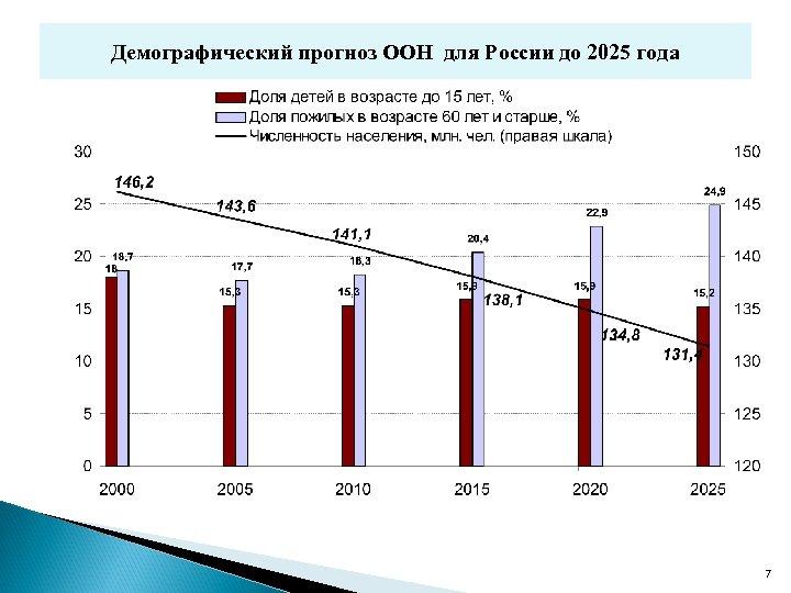 Демографический прогноз ООН для России до 2025 года 7
