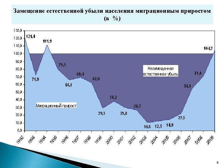 Замещение естественной убыли населения миграционным приростом (в %) 8