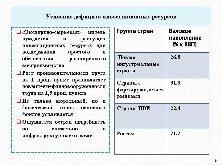 Усиление дефицита инвестиционных ресурсов q «Экспортно-сырьевая» модель нуждается в растущих инвестиционных ресурсах для поддержания