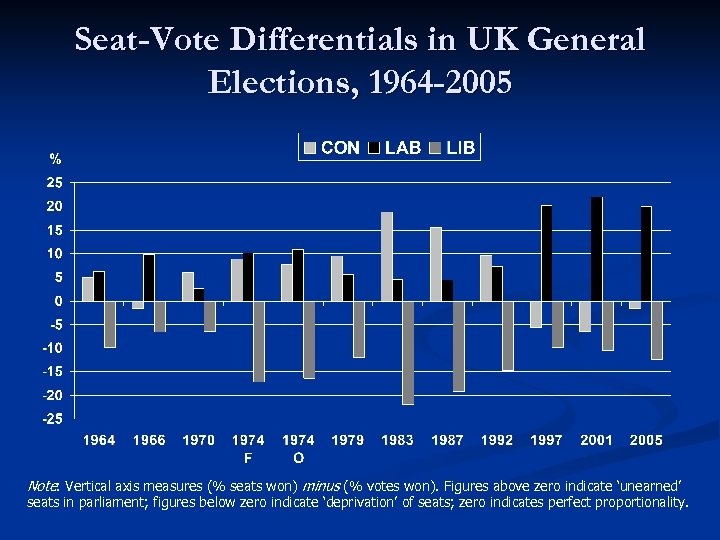 Seat-Vote Differentials in UK General Elections, 1964 -2005 Note: Vertical axis measures (% seats