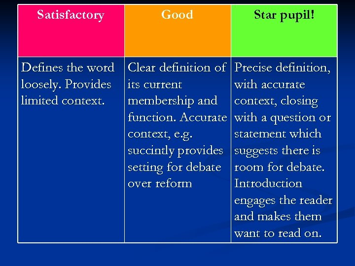 Satisfactory Good Defines the word Clear definition of loosely. Provides its current limited context.