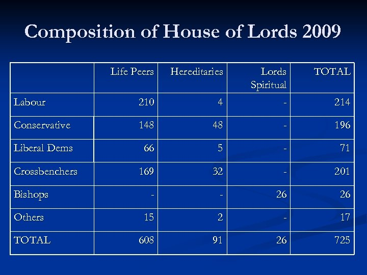 Composition of House of Lords 2009 Life Peers Hereditaries TOTAL 4 Lords Spiritual -