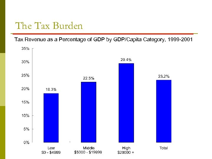 The Tax Burden Tax Revenue as a Percentage of GDP by GDP/Capita Category, 1999