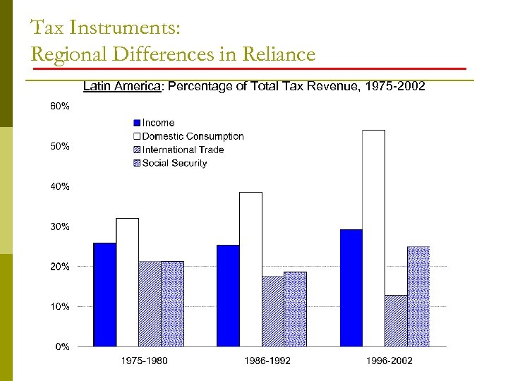 Tax Instruments: Regional Differences in Reliance Latin America: Percentage of Total Tax Revenue, 1975